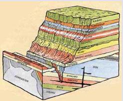 Схематичный поперечный разрез Большого Каньона