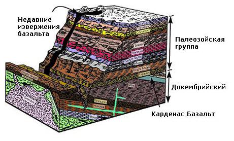 схема расположения пластов горных пород Большого Каньона