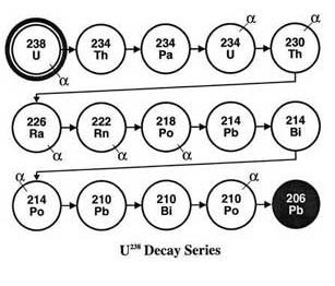 какие частицы выделяет уран 238